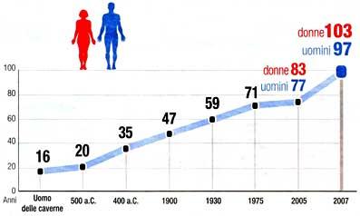 Problemi con una potenzialità a uomini a 40