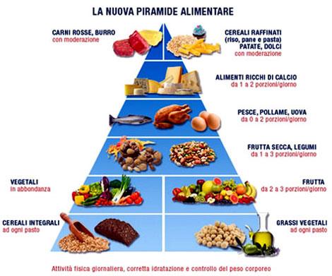 la dieta mediterranea tesina